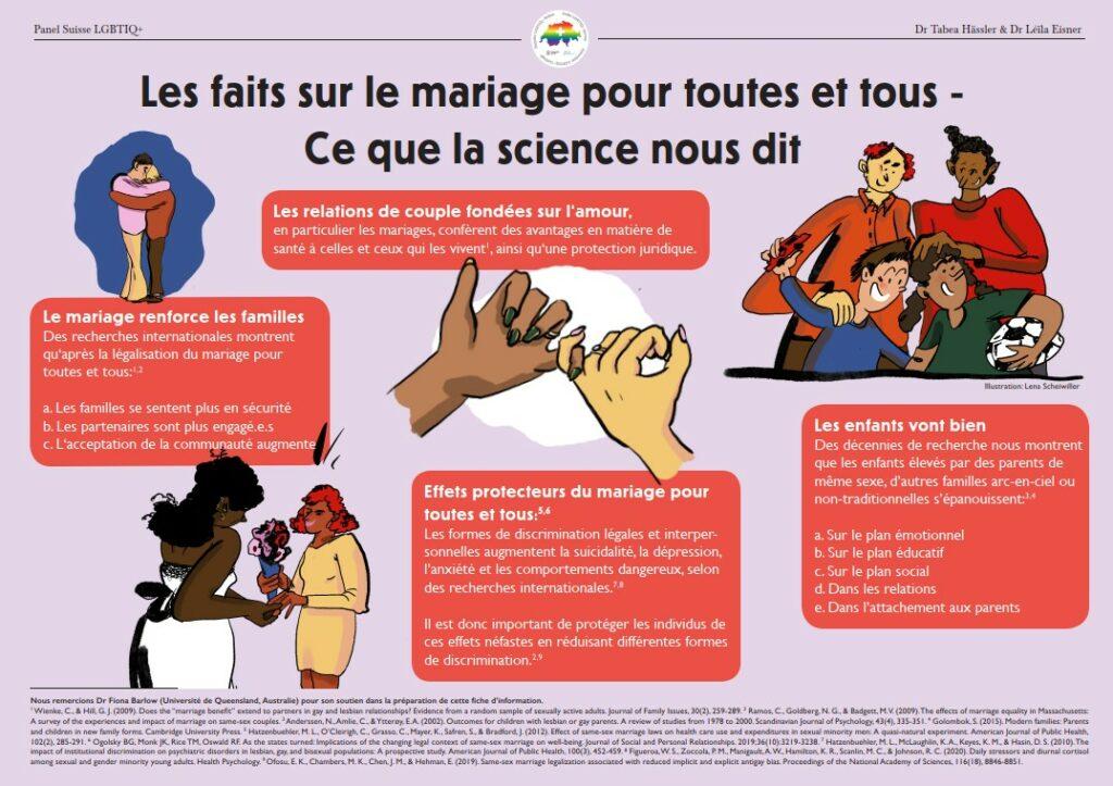 Les faits sur le mariage pour toutes et tous - Ce que la science nous dit. Le mariage renforce les familles.Les relations de couple fondées sur l'amour. Effets protecteurs du mariage pour toutes et tous. Les enfants vont bien.